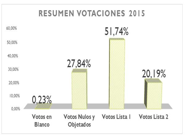 Resultado Elecciones CAA 2015-2016